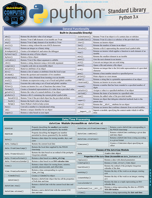 Python Standard Library: A Quickstudy Laminated Reference Guide Cover Image
