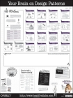 Head First Design Patterns Poster: A Brain-Friendly Guide Cover Image